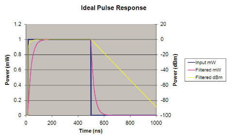 Boonton 4500B and the Trailing Edge Characteristic of Pulse Power Measurement
